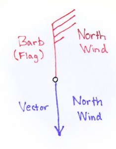 Also remember that by convention we speak of winds in terms the direction they are coming from so if  say  south wind is rh colawebu