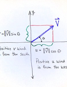 When using sin and cos on  calculator or computer take care to convert from degrees radians if necessary also wind direction rh colawebu