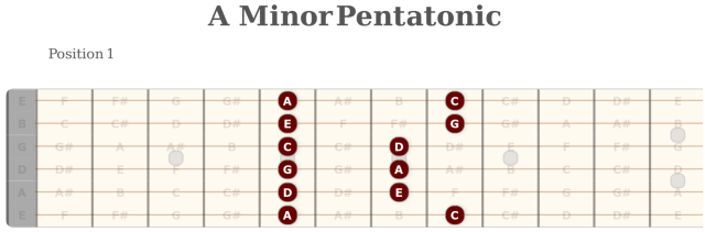 A Minor Pentatonic Fretboard Diagram Free Online Guitar Lessons Scales
