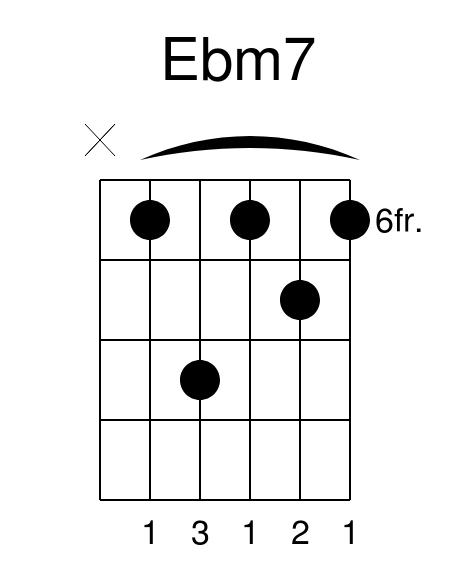 Ebm7 guitar chord sugar maroon 5 guitar lesson how to play