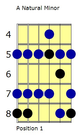 A natural minor scale with E minor pentatonic highlighted lesson