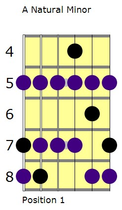 A natural minor scale with A minor pentatonic highlighted lesson