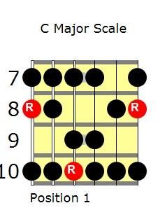 C Major Scale Guitar Lesson Position 1
