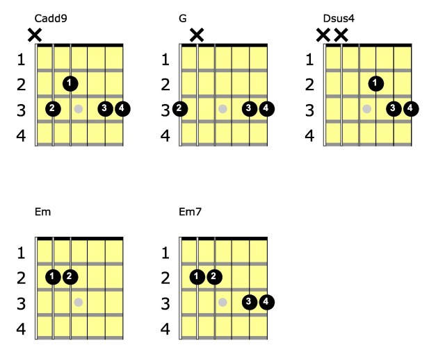 we are never ever getting back together guitar chords chord diagrams