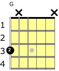 g chord guitar lesson 1 finger