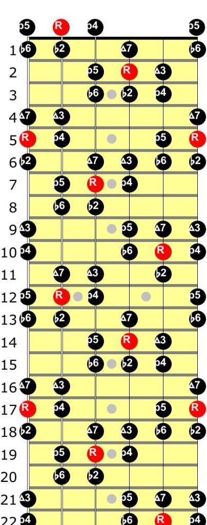 double harmonic major scale 22 fret diagram guitar
