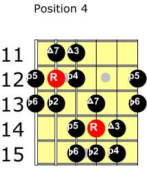 byzantine scale position 4 guitar