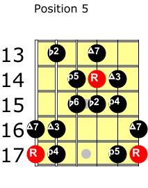 double harmonic major guitar scale position 5