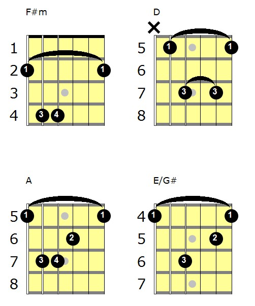 Cheap Thrills Sia Chords Guitar Lesson