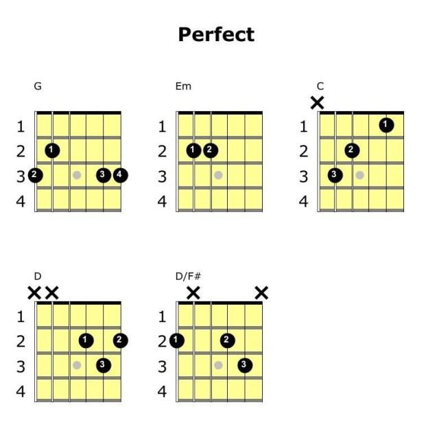 perfect ed sheeran chord diagrams guitar