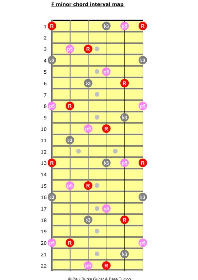 f minor guitar chord intervals