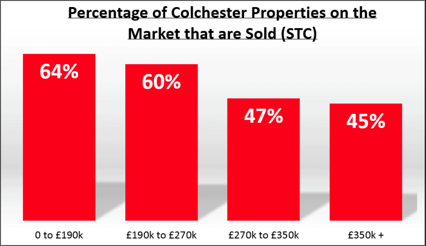 What's Really Happening in the Colchester Property Market?