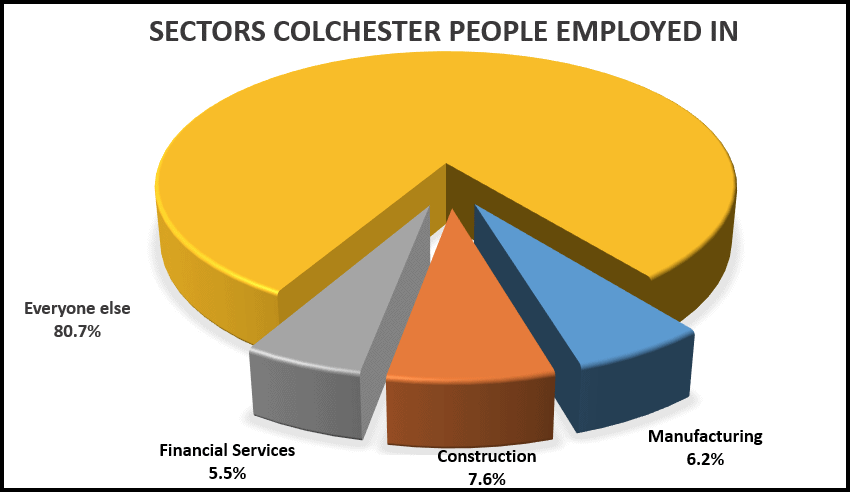 how interest rate cut affects Colchester