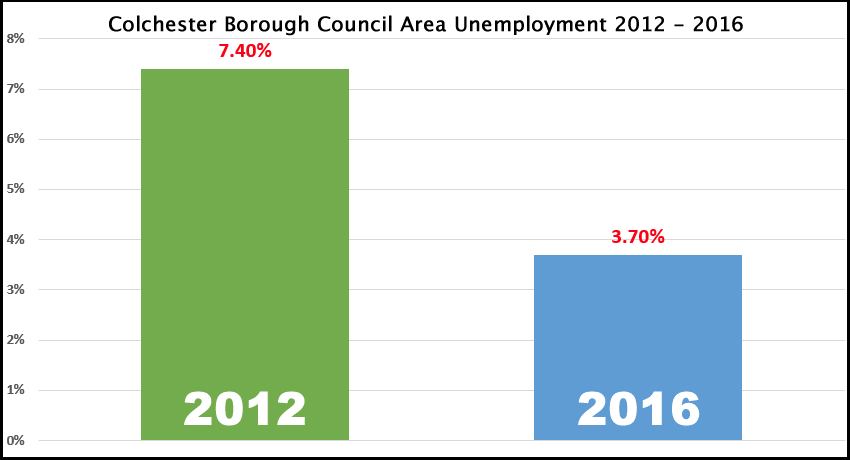 Colchester Unemployment Down to 3.7%. How Does this Affect the Colchester Housing Market?