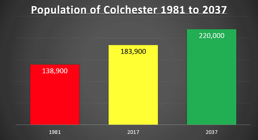 Colchester BLT sector prospects