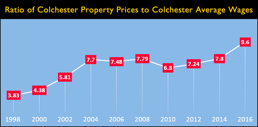 Colchester Housing Affordability Ratio 9.6 to 1