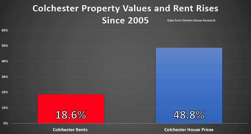 Colchester Rents Up 19% Since 2005 But Down 20% in Real Terms!