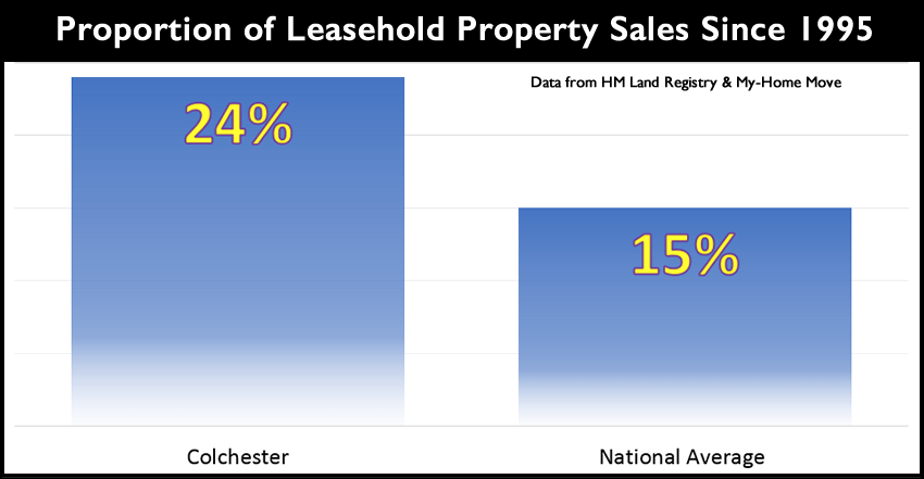 proportion of leasehold-properties since 1995