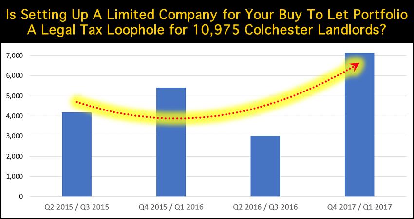 BTL limited company surge