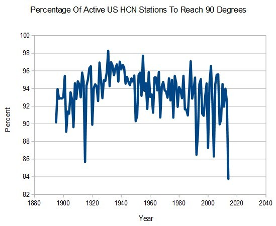 US having coldest year on record-2014