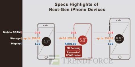 iphone-8-trendforce