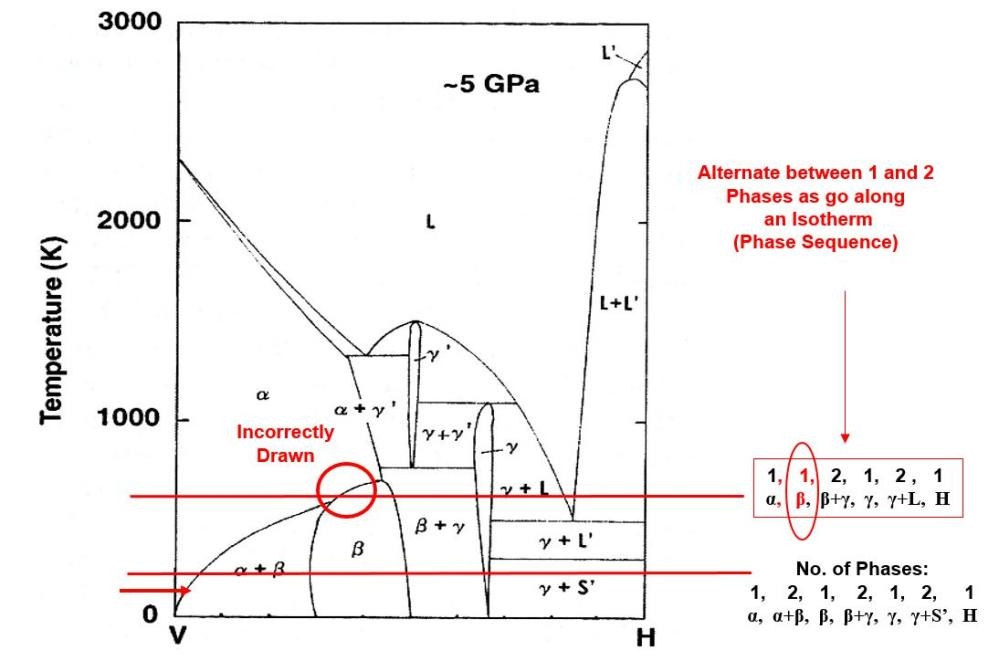 medium resolution of phase diagram for the vanadium hydrogen system at 5 gpa where the phase sequence rule is violated in the top isotherm but upheld in the lower isotherm