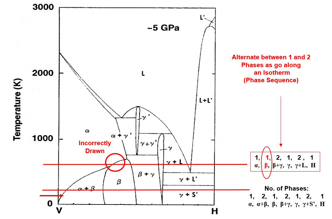 hight resolution of phase diagram for the vanadium hydrogen system at 5 gpa where the phase sequence rule is violated in the top isotherm but upheld in the lower isotherm