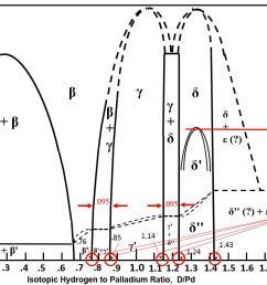 equilibrium phase diagram for isotopic hydrogen palladium  [ 1654 x 865 Pixel ]
