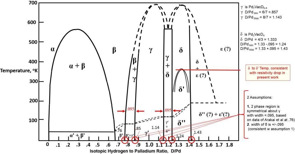 medium resolution of equilibrium phase diagram for isotopic hydrogen palladium