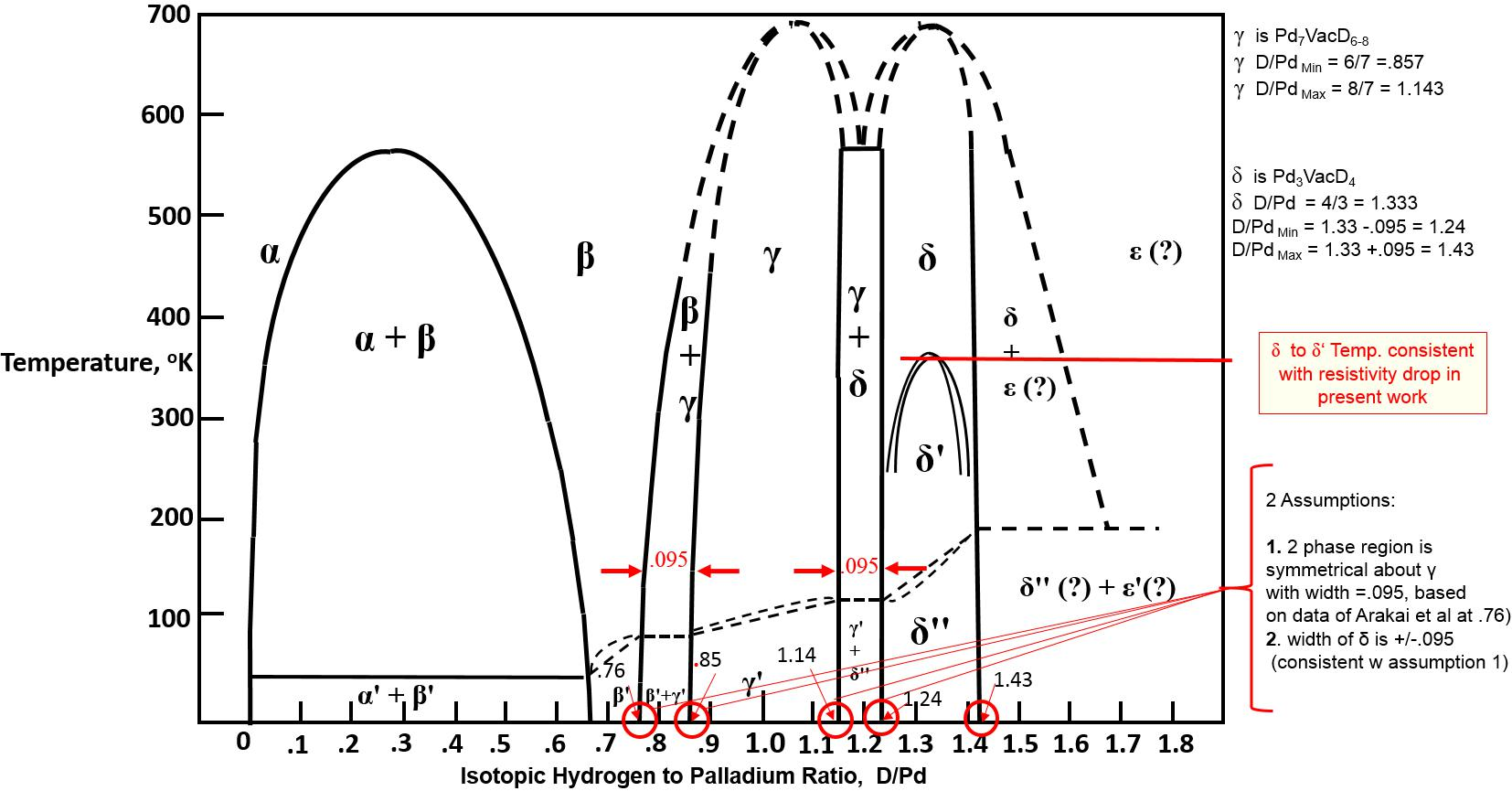 hight resolution of equilibrium phase diagram for isotopic hydrogen palladium