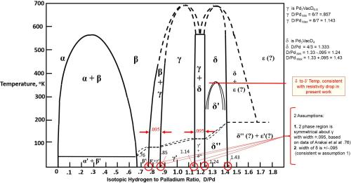 small resolution of equilibrium phase diagram for isotopic hydrogen palladium