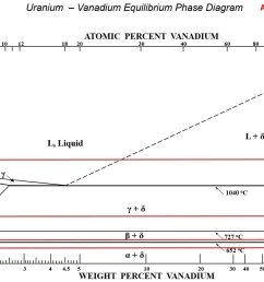 phase diagram for vanadium uranium system showing the phase sequence rule for four isotherms from staker 41  [ 1675 x 900 Pixel ]