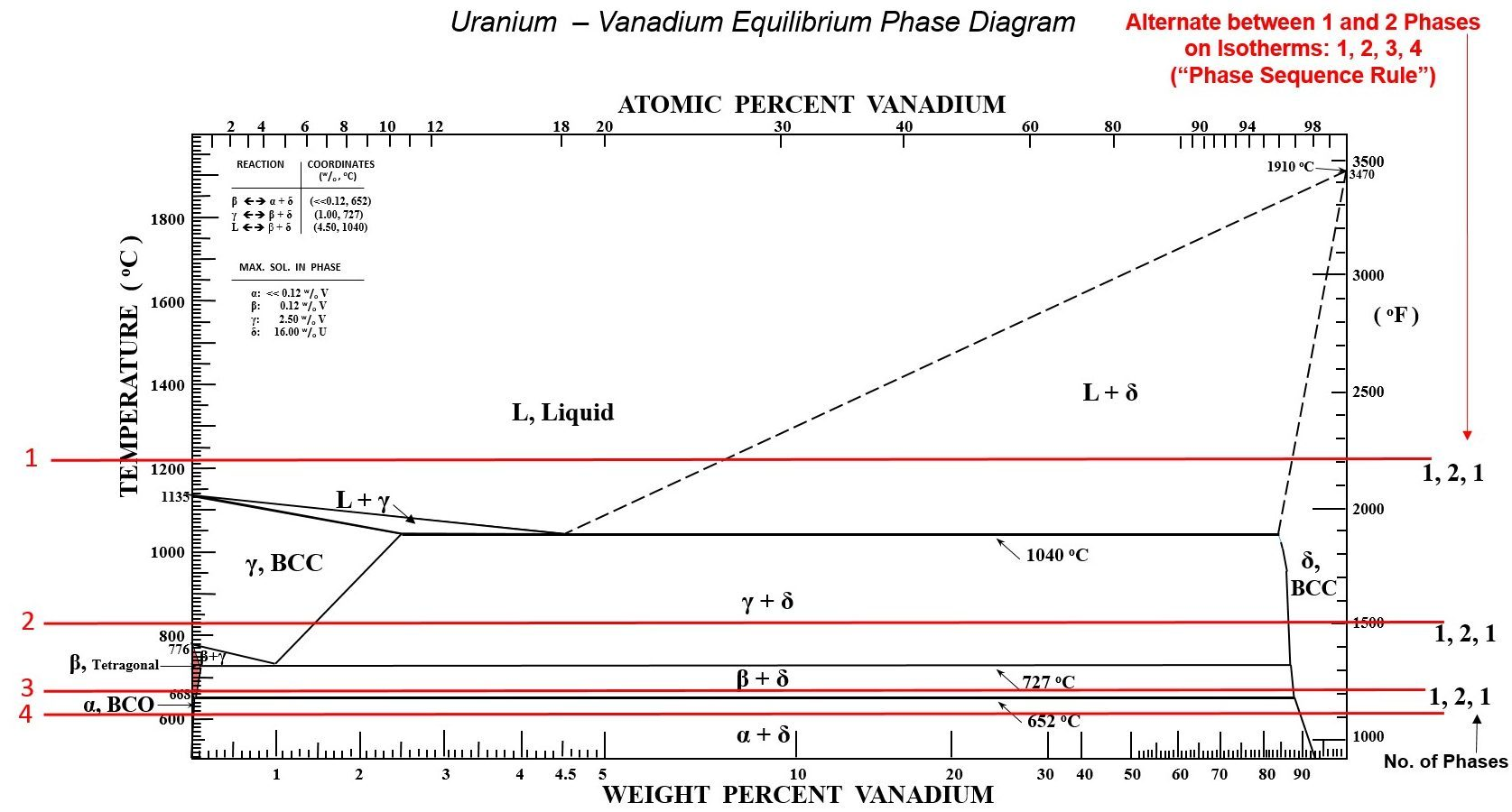 hight resolution of phase diagram for vanadium uranium system showing the phase sequence rule for four isotherms from staker 41