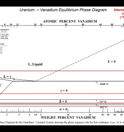 phase diagram for vanadium uranium system showing the phase sequence rule for four isotherms from staker 41  [ 1680 x 1050 Pixel ]