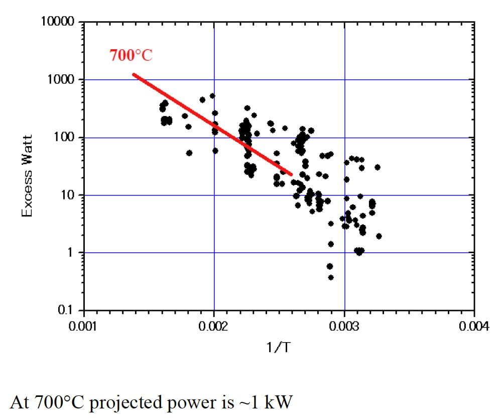 medium resolution of extrapolating to 700 degrees c should produce 1 kilowatt from iccf 21 presentation file