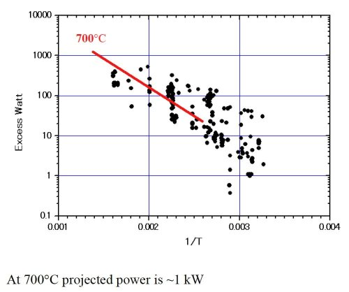 small resolution of extrapolating to 700 degrees c should produce 1 kilowatt from iccf 21 presentation file