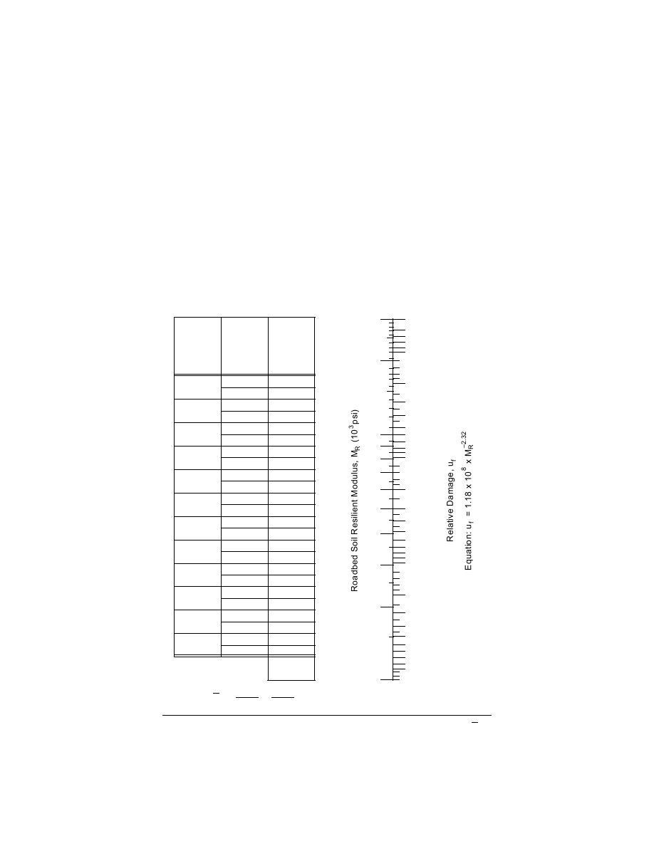 Figure 1. Chart for estimating effective roadbed soil