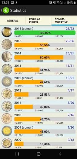 Estadísticas por año en EURik