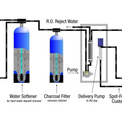 Water Softeners How They Work Diagram Perko Marine Battery Switch Wiring Treatment Reverse Osmosis And