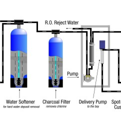 reverse osmosis process [ 2093 x 1133 Pixel ]