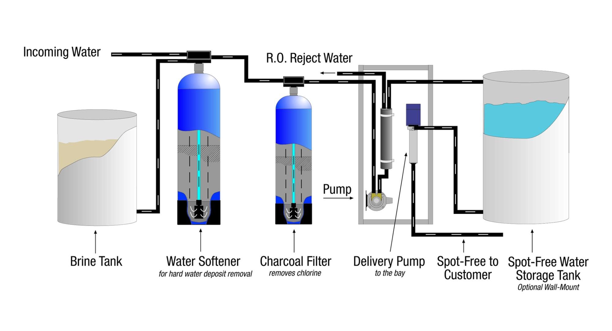 hight resolution of reverse osmosis process