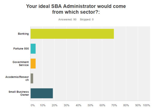 trump-sba-administrator-poll-2