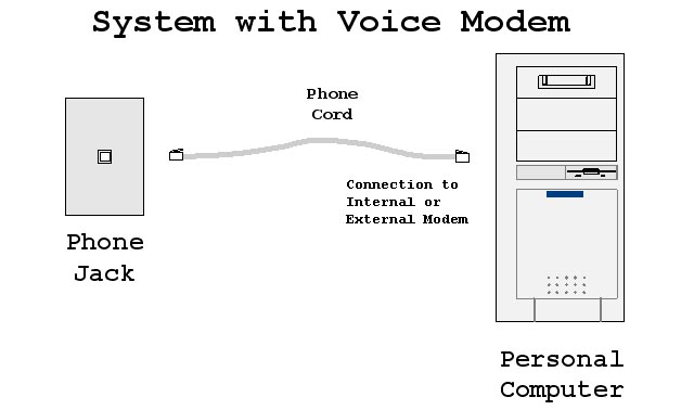 Computer audio interface to wire-based telephone network