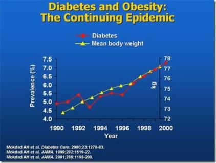 Relation entre diabète et obésité