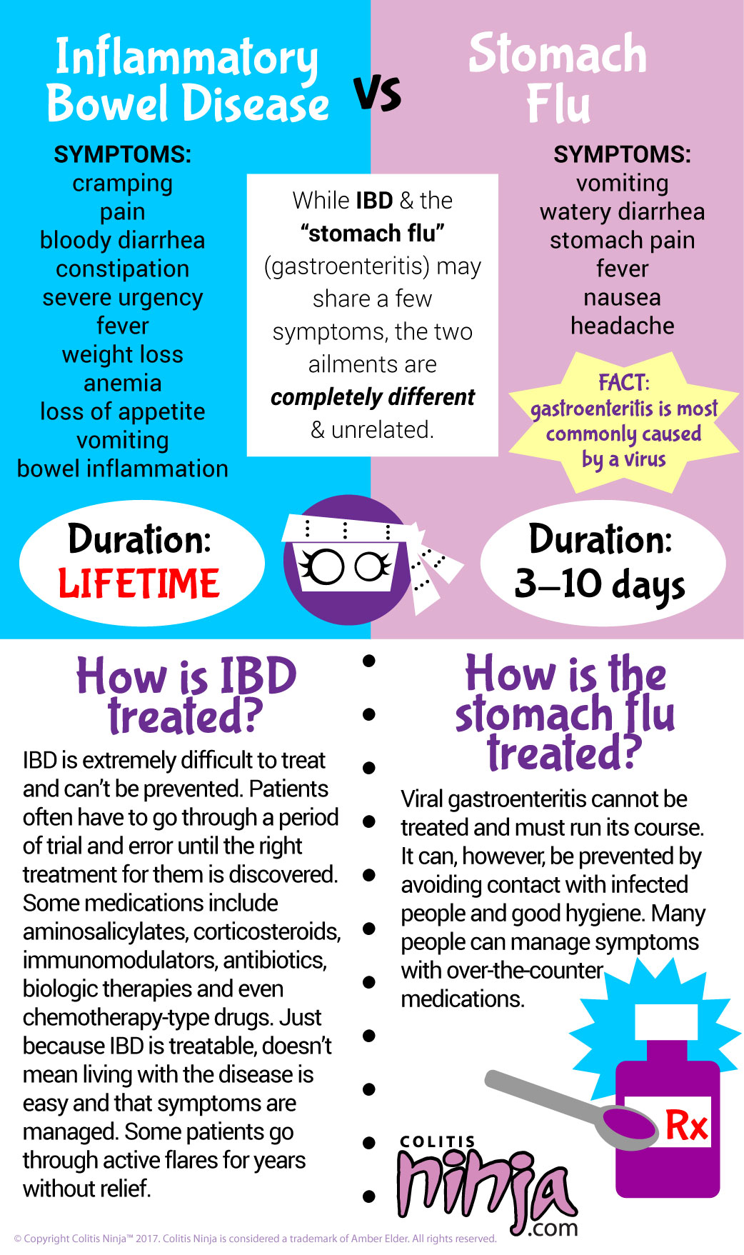 Intestinal flu: symptoms, treatment