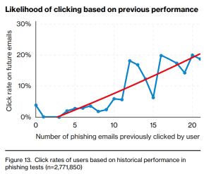Phishing_ClickRate