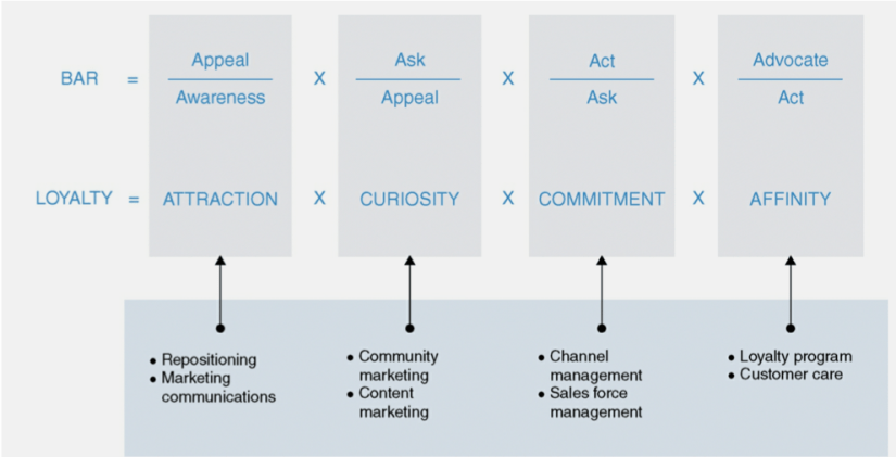 instagram marketing, marketing 4.0 kotler, marketing 4.0 philip kotler, ventas marketing digital, marketing 3.0, marketing 1.0