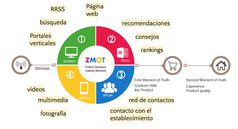 google trends, think with google, zmot, micromoments, zero moment of truth, zmot pdf, momento zero, casos de exito think with google, herramienta think with google, que es zmot, thinkwithgoogle, qué es zmot,