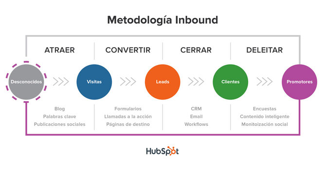 outbound marketing, lead nurturing, tipos de leads, inbound marketing curso, outbound marketing definicion, inbound marketing libro, email marketing