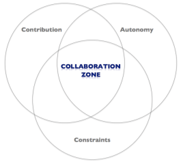Collaborationzone